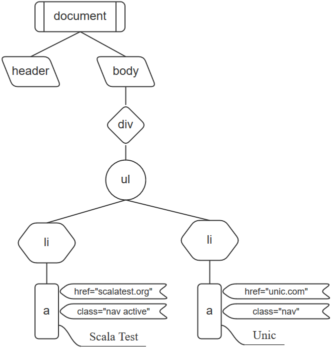 DOM tree of index.html